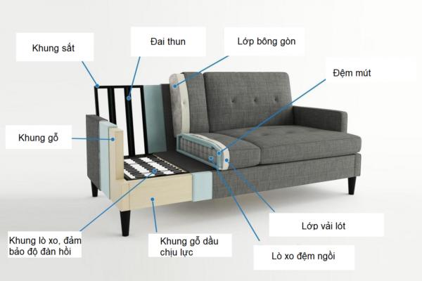 Cách kiểm tra ghế sofa 2